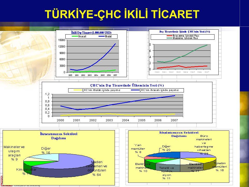 TÜRKİYE-ÇHC İKİLİ TİCARET