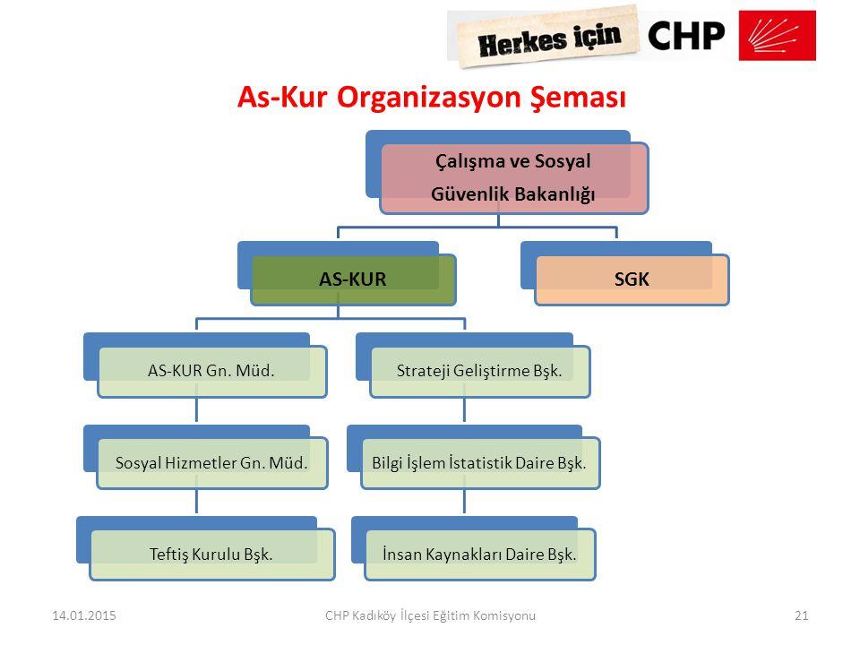 As-Kur Organizasyon Şeması Çalışma ve Sosyal Güvenlik Bakanlığı AS-KUR AS-KUR Gn. Müd.Sosyal Hizmetler Gn. Müd.Teftiş Kurulu Bşk.Strateji Geliştirme B