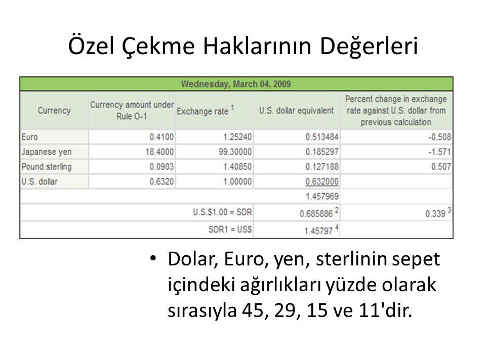 Özel Çekme Haklarının Değerleri Dolar, Euro, yen, sterlinin sepet içindeki ağırlıkları yüzde olarak sırasıyla 45, 29, 15 ve 11'dir.