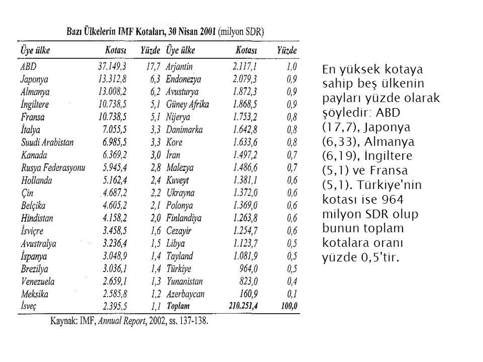 En yüksek kotaya sahip beş ülkenin payları yüzde olarak şöyledir: ABD (17,7), Japonya (6,33), Almanya (6,19), İngiltere (5,1) ve Fransa (5,1). Türkiye