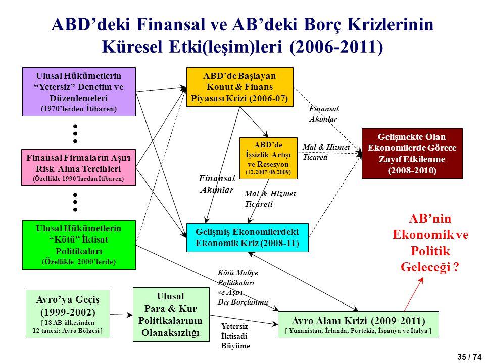 35 / 74 ABD'deki Finansal ve AB'deki Borç Krizlerinin Küresel Etki(leşim)leri (2006-2011) ABD'de Başlayan Konut & Finans Piyasası Krizi (2006-07) Geli