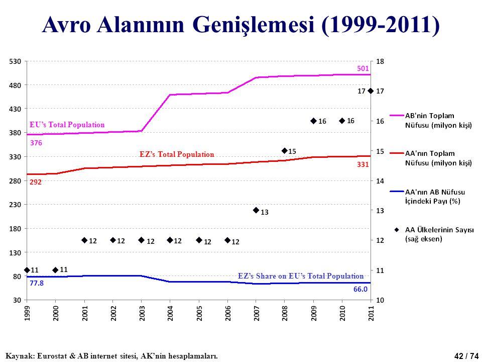 42 / 74 Avro Alanının Genişlemesi (1999-2011) Kaynak: Eurostat & AB internet sitesi, AK'nin hesaplamaları. EU's Total Population EZ's Total Population