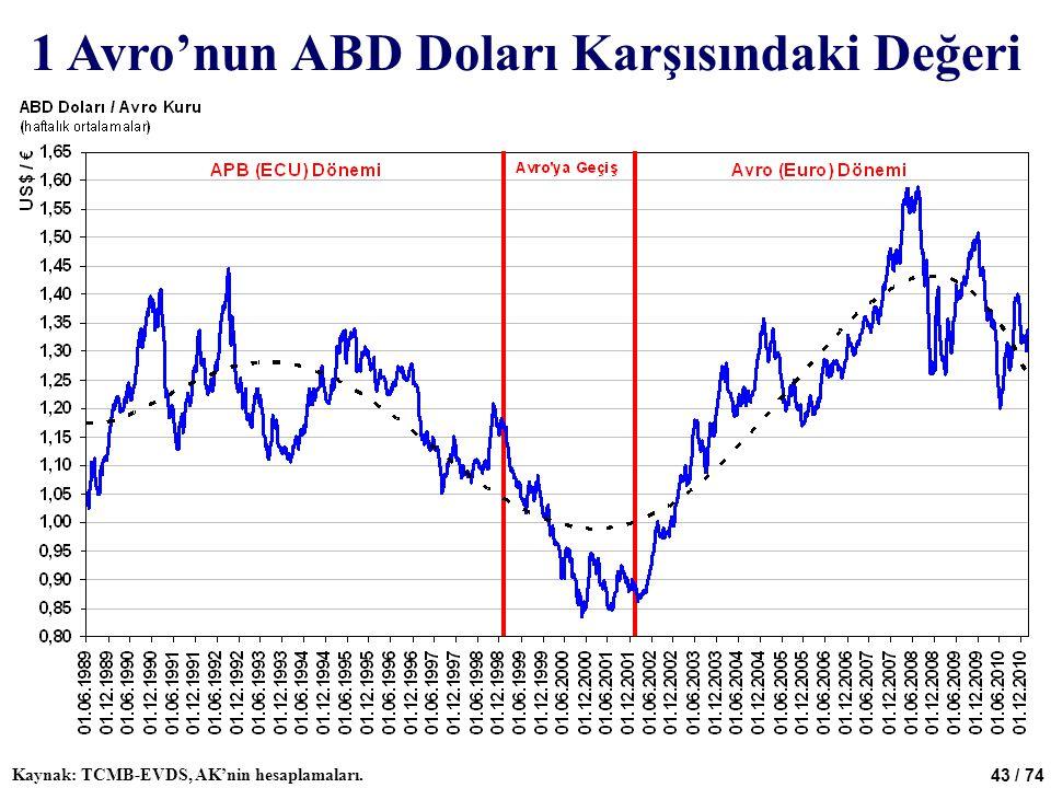 43 / 74 1 Avro'nun ABD Doları Karşısındaki Değeri Kaynak: TCMB-EVDS, AK'nin hesaplamaları.