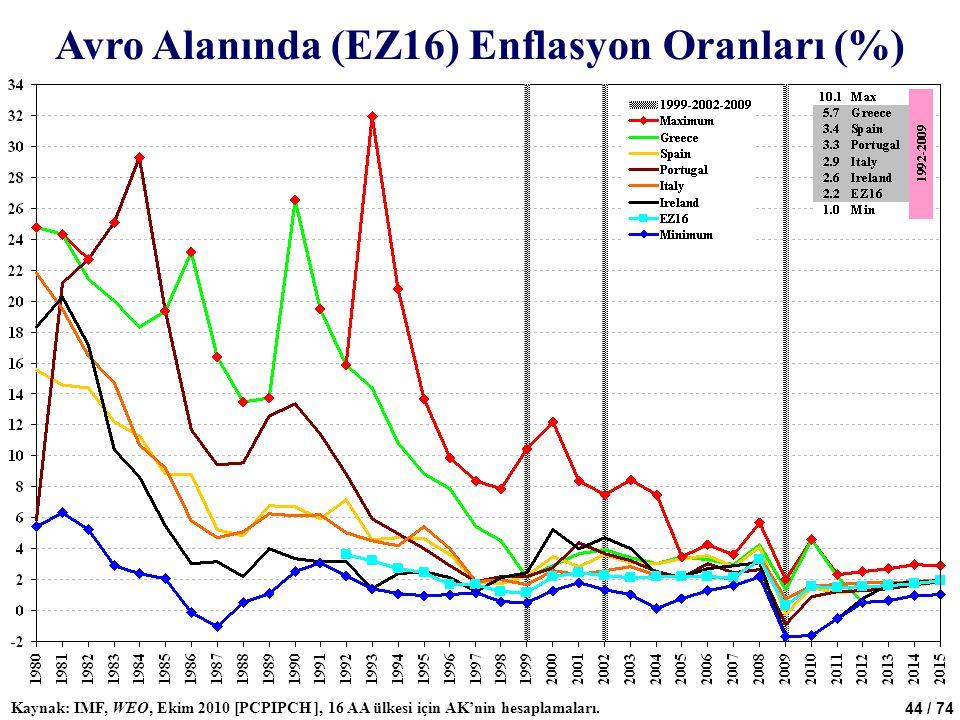 44 / 74 Avro Alanında (EZ16) Enflasyon Oranları (%) Kaynak: IMF, WEO, Ekim 2010 [PCPIPCH ], 16 AA ülkesi için AK'nin hesaplamaları.
