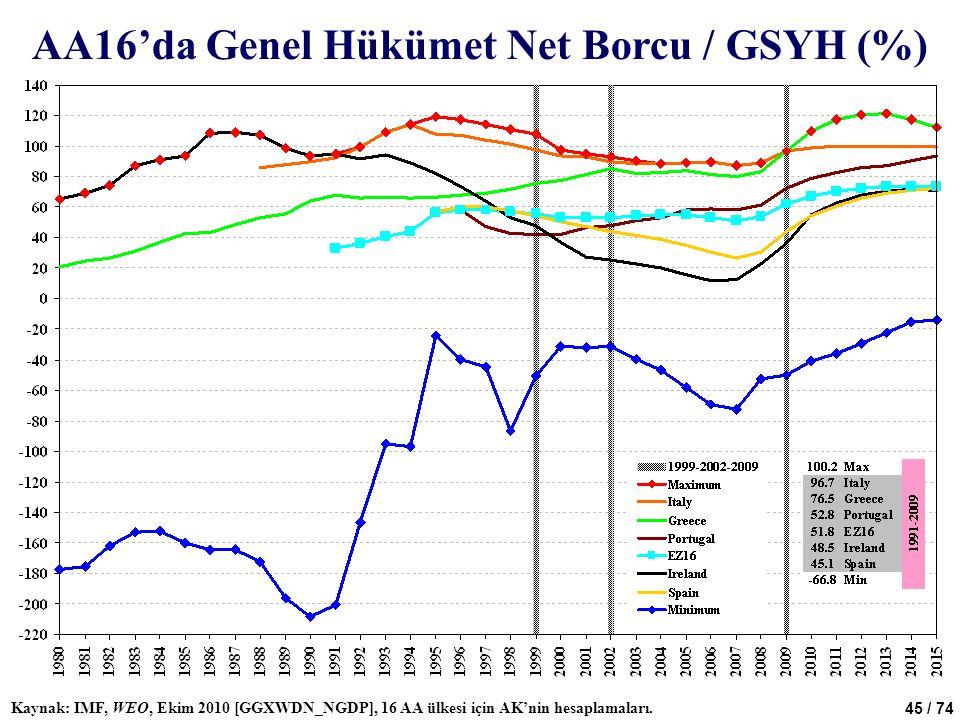 45 / 74 AA16'da Genel Hükümet Net Borcu / GSYH (%) Kaynak: IMF, WEO, Ekim 2010 [GGXWDN_NGDP], 16 AA ülkesi için AK'nin hesaplamaları.
