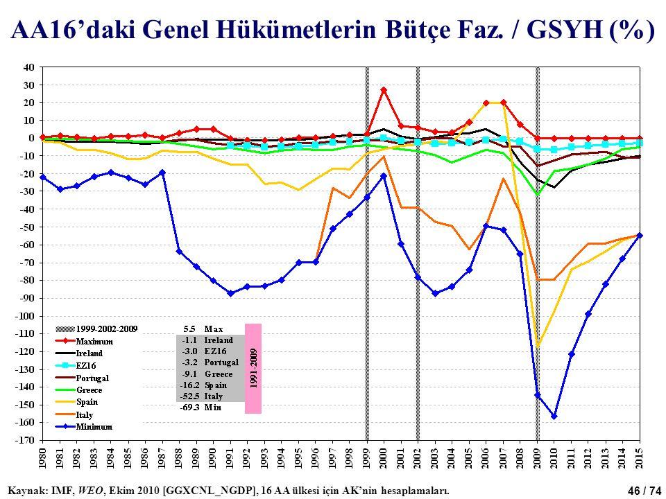 46 / 74 AA16'daki Genel Hükümetlerin Bütçe Faz. / GSYH (%) Kaynak: IMF, WEO, Ekim 2010 [GGXCNL_NGDP], 16 AA ülkesi için AK'nin hesaplamaları.