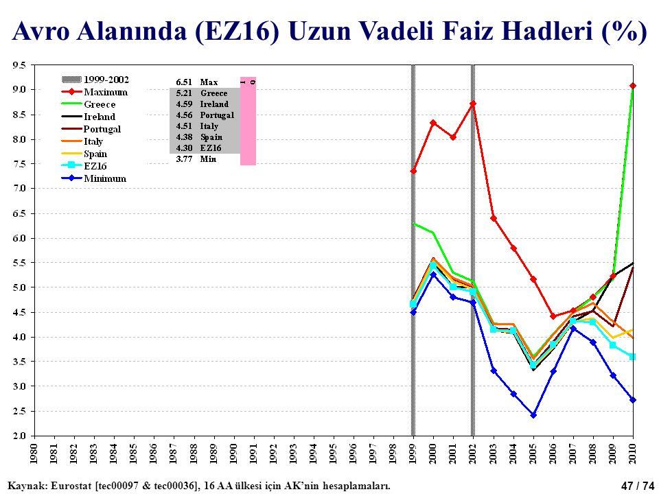 47 / 74 Avro Alanında (EZ16) Uzun Vadeli Faiz Hadleri (%) Kaynak: Eurostat [tec00097 & tec00036], 16 AA ülkesi için AK'nin hesaplamaları.