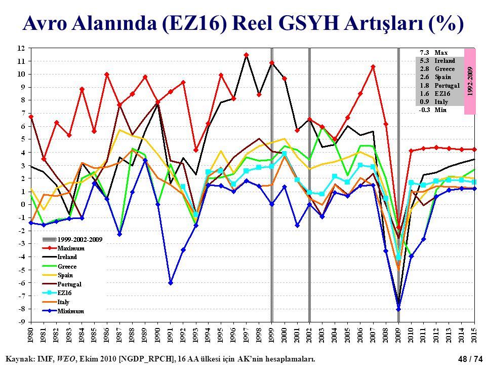 48 / 74 Avro Alanında (EZ16) Reel GSYH Artışları (%) Kaynak: IMF, WEO, Ekim 2010 [NGDP_RPCH], 16 AA ülkesi için AK'nin hesaplamaları.