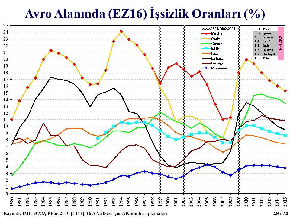 49 / 74 Avro Alanında (EZ16) İşsizlik Oranları (%) Kaynak: IMF, WEO, Ekim 2010 [LUR], 16 AA ülkesi için AK'nin hesaplamaları.
