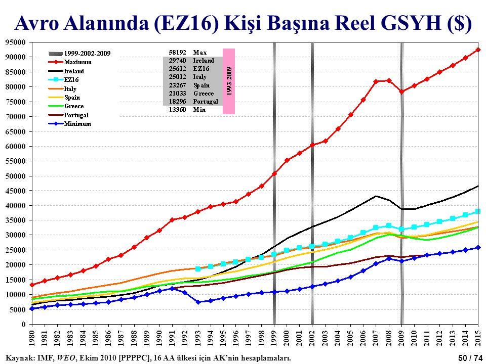 50 / 74 Avro Alanında (EZ16) Kişi Başına Reel GSYH ($) Kaynak: IMF, WEO, Ekim 2010 [PPPPC], 16 AA ülkesi için AK'nin hesaplamaları.