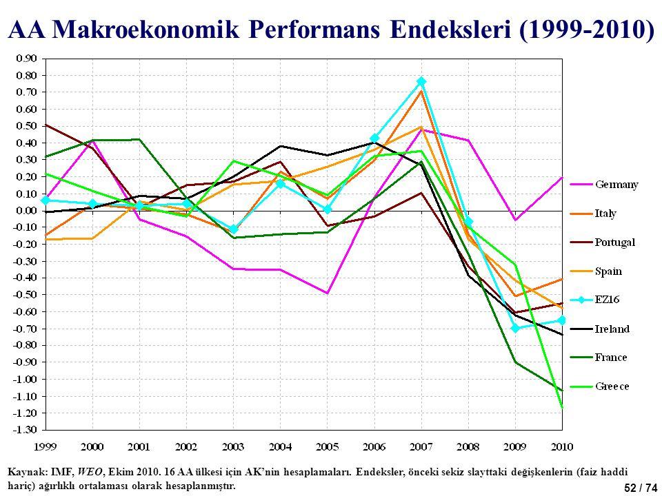 52 / 74 Kaynak: IMF, WEO, Ekim 2010. 16 AA ülkesi için AK'nin hesaplamaları. Endeksler, önceki sekiz slayttaki değişkenlerin (faiz haddi hariç) ağırlı