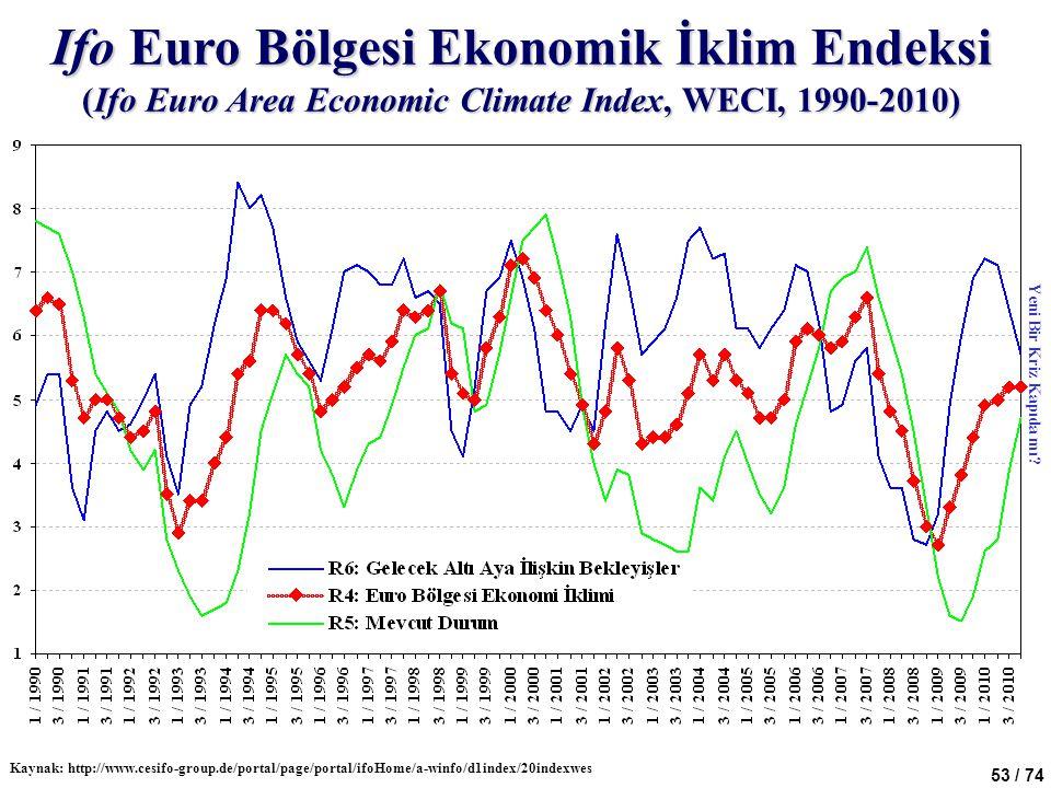 53 / 74 Ifo Euro Bölgesi Ekonomik İklim Endeksi (Ifo Euro Area Economic Climate Index, WECI, 1990-2010) Kaynak: http://www.cesifo-group.de/portal/page