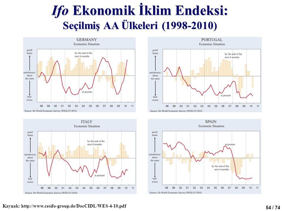 54 / 74 Ifo Ekonomik İklim Endeksi: Seçilmiş AA Ülkeleri (1998-2010) Kaynak: http://www.cesifo-group.de/DocCIDL/WES-4-10.pdf