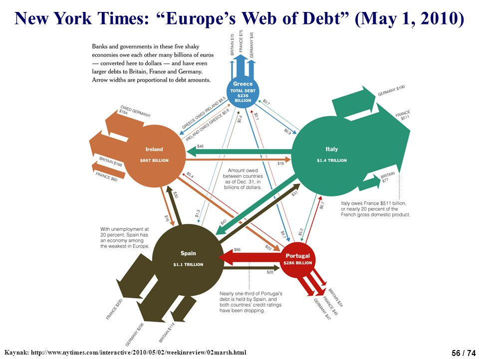 56 / 74 New York Times: Europe's Web of Debt (May 1, 2010) Kaynak: http://www.nytimes.com/interactive/2010/05/02/weekinreview/02marsh.html