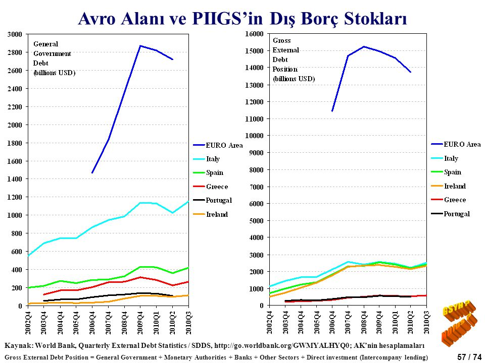 57 / 74 Avro Alanı ve PIIGS'in Dış Borç Stokları Kaynak: World Bank, Quarterly External Debt Statistics / SDDS, http://go.worldbank.org/GWMYALHYQ0; AK'nin hesaplamaları Gross External Debt Position = General Government + Monetary Authorities + Banks + Other Sectors + Direct investment (Intercompany lending)