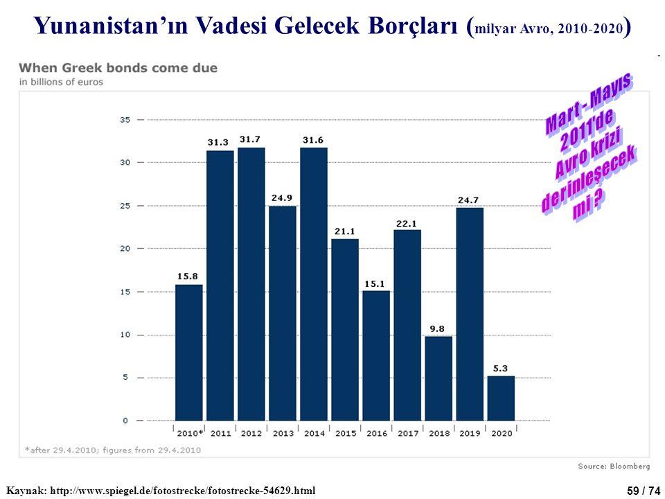 59 / 74 Yunanistan'ın Vadesi Gelecek Borçları ( milyar Avro, 2010-2020 ) Kaynak: http://www.spiegel.de/fotostrecke/fotostrecke-54629.html