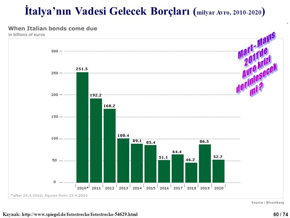 60 / 74 İtalya'nın Vadesi Gelecek Borçları ( milyar Avro, 2010-2020 ) Kaynak: http://www.spiegel.de/fotostrecke/fotostrecke-54629.html