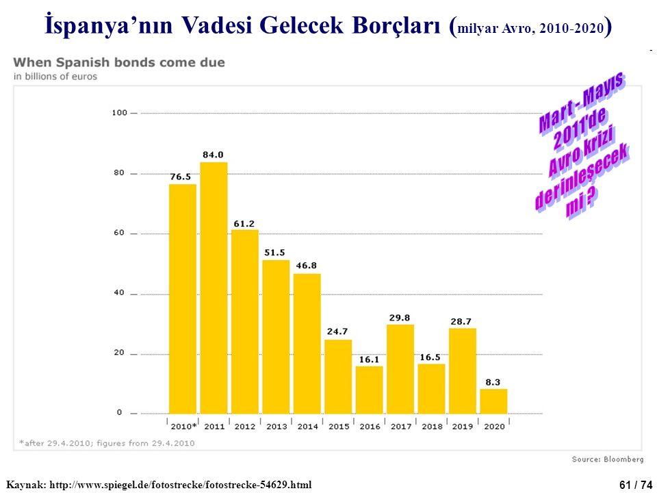 61 / 74 İspanya'nın Vadesi Gelecek Borçları ( milyar Avro, 2010-2020 ) Kaynak: http://www.spiegel.de/fotostrecke/fotostrecke-54629.html