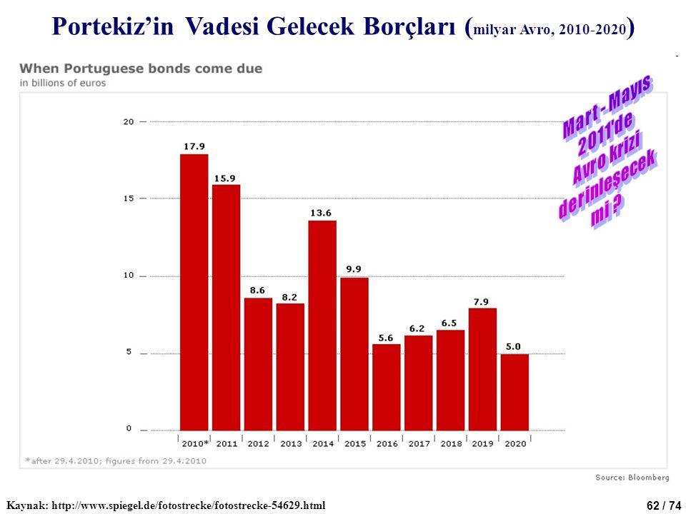 62 / 74 Portekiz'in Vadesi Gelecek Borçları ( milyar Avro, 2010-2020 ) Kaynak: http://www.spiegel.de/fotostrecke/fotostrecke-54629.html
