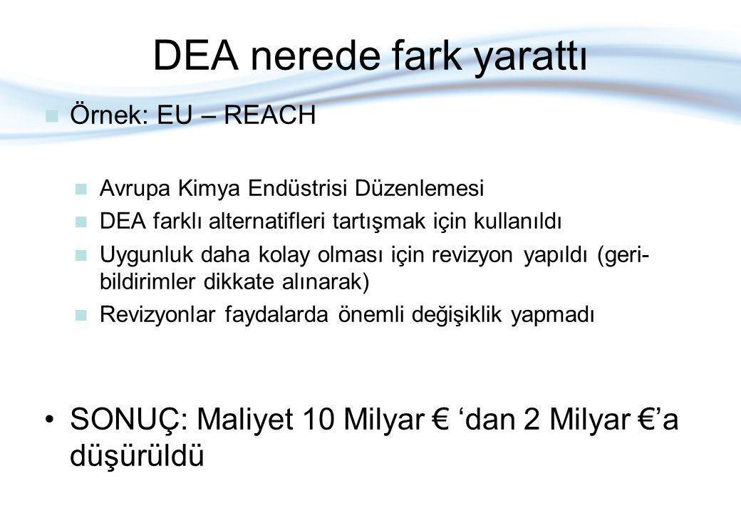 DEA nerede fark yarattı Örnek: EU – REACH Avrupa Kimya Endüstrisi Düzenlemesi DEA farklı alternatifleri tartışmak için kullanıldı Uygunluk daha kolay olması için revizyon yapıldı (geri- bildirimler dikkate alınarak) Revizyonlar faydalarda önemli değişiklik yapmadı SONUÇ: Maliyet 10 Milyar € 'dan 2 Milyar €'a düşürüldü