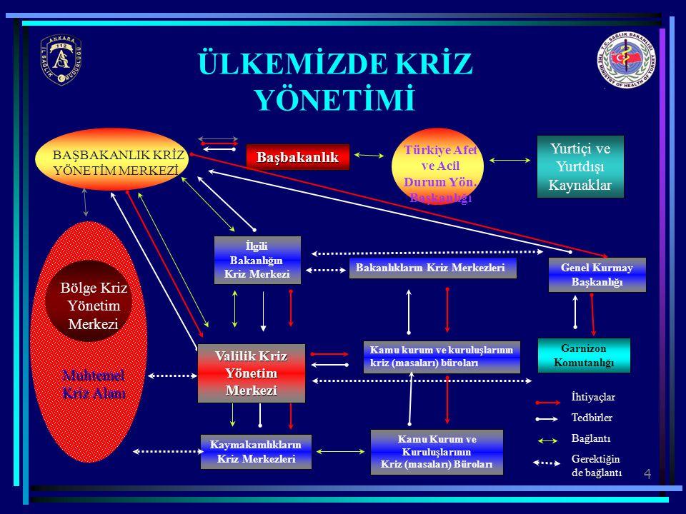 4 Muhtemel Kriz Alanı Bölge Kriz Yönetim Merkezi BAŞBAKANLIK KRİZ YÖNETİM MERKEZİ Başbakanlık Türkiye Afet ve Acil Durum Yön. Başkanlığı Yurtiçi ve Yu