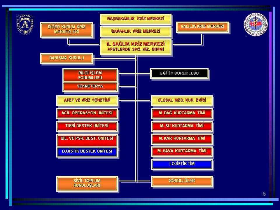 6 ACİL OPERASYON ÜNİTESİ TIBBİ DESTEK ÜNİTESİ M. DAĞ KURTARMA TİMİ M. SU KURTARMA TİMİ M. KAR KURTARMA TİMİ M. HAVA KURTARMA TİMİ AFET VE KRİZ YÖNETİM