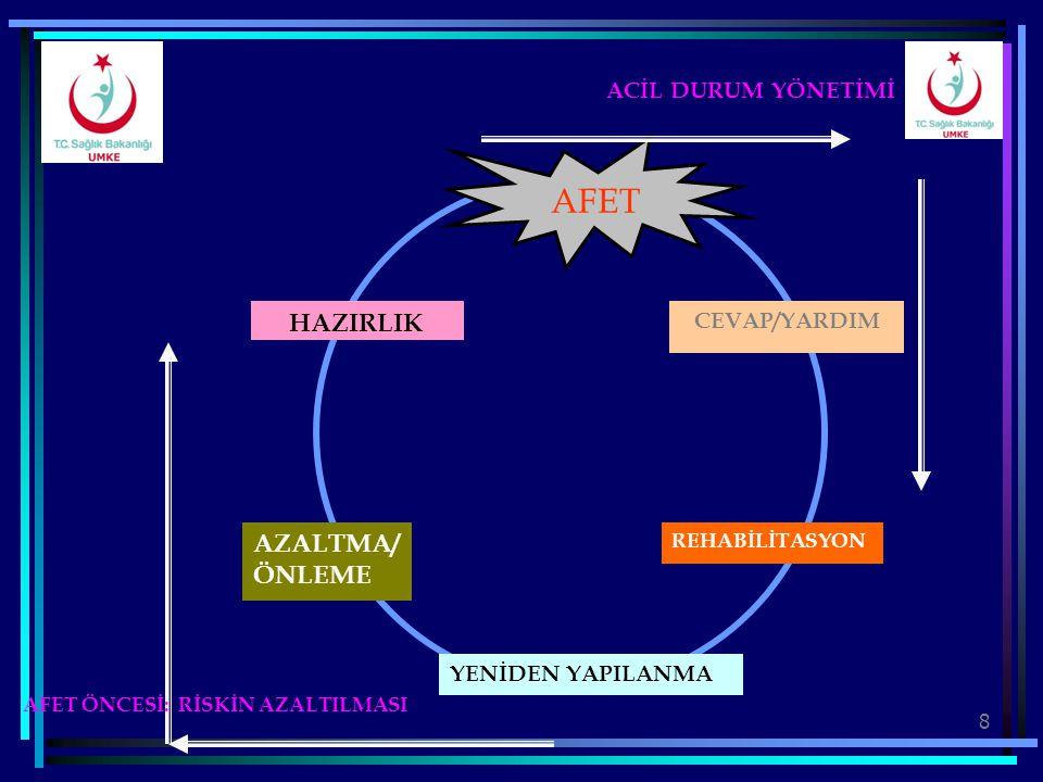 8 AFET CEVAP/YARDIM REHABİLİTASYON YENİDEN YAPILANMA AZALTMA/ ÖNLEME HAZIRLIK ACİL DURUM YÖNETİMİ AFET ÖNCESİ: RİSKİN AZALTILMASI