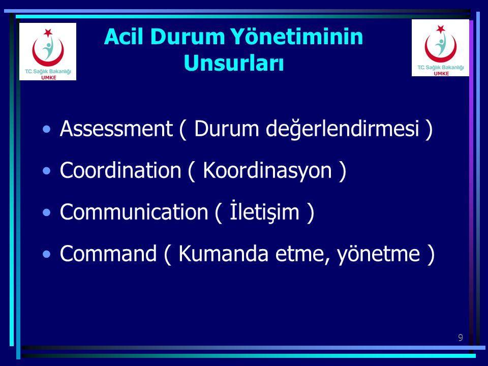 9 Acil Durum Yönetiminin Unsurları Assessment ( Durum değerlendirmesi ) Coordination ( Koordinasyon ) Communication ( İletişim ) Command ( Kumanda etm