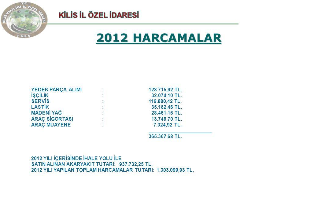 2012 HARCAMALAR YEDEK PARÇA ALIMI : 128.715,92 TL. İŞÇİLİK : 32.074,10 TL. SERVİS :119.880,42 TL. LASTİK : 35.162,46 TL. MADENİ YAĞ : 28.461,16 TL. AR