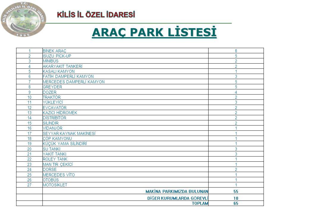 ARAÇ PARK LİSTESİ 1BİNEK ARAÇ8 2ISUZU PİCK-UP5 3MİNİBÜS2 4AKARYAKIT TANKERİ2 5KASALI KAMYON1 6FATİH DAMPERLİ KAMYON3 7MERCEDES DAMPERLİ KAMYON5 8GREYDER5 9DOZER4 10TRAKTÖR2 11YÜKLEYİCİ3 12EVCAVATÖR2 13KAZICI HİDROMEK2 14DİSTRİBİTÖR2 15SİLİNDİR2 16VİDANJÖR1 17SEYYAR KAYNAK MAKİNESİ1 18ÇÖP KAMYONU1 19KÜÇÜK YAMA SİLİNDİRİ1 20SU TANKI3 21YAKIT TANKI3 22ROLEY TANK1 23MAN TIR ÇEKİCİ1 24DORSE2 25MERCEDES VİTO1 26OTOBÜS1 27MOTOSİKLET1 MAKİNA PARKIMIZDA BULUNAN55 DİĞER KURUMLARDA GÖREVLİ10 TOPLAM65