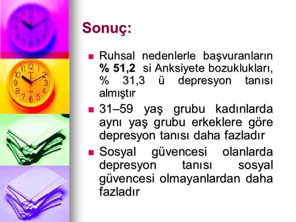 Sonuç: Ruhsal nedenlerle başvuranların % 51,2 si Anksiyete bozuklukları, % 31,3 ü depresyon tanısı almıştır Ruhsal nedenlerle başvuranların % 51,2 si