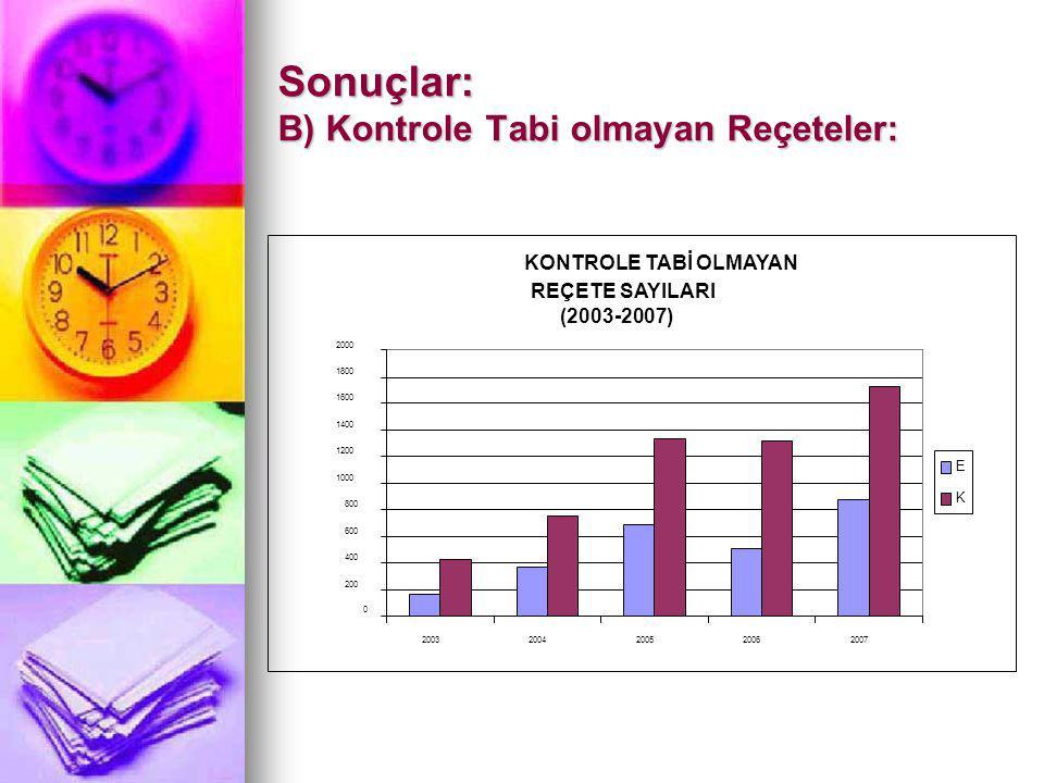 Sonuçlar: B) Kontrole Tabi olmayan Reçeteler: KONTROLE TABİ OLMAYAN REÇETE SAYILARI (2003-2007) 0 200 400 600 800 1000 1200 1400 1600 1800 2000 200320