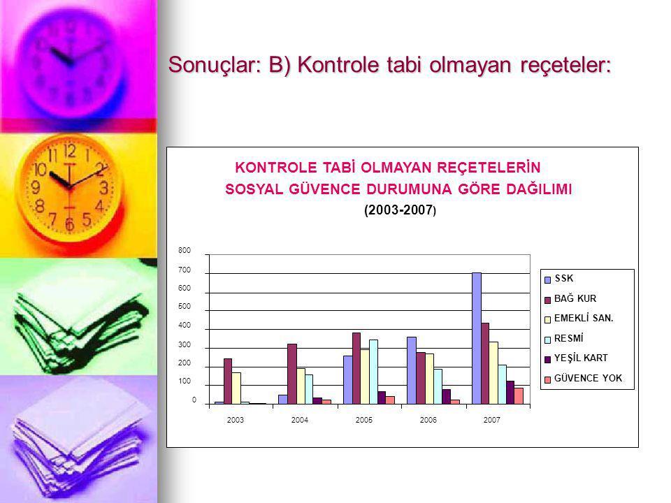 Sonuçlar: B) Kontrole tabi olmayan reçeteler: KONTROLE TABİ OLMAYAN REÇETELERİN SOSYAL GÜVENCE DURUMUNA GÖRE DAĞILIMI (2003-2007 ) 0 100 200 300 400 5