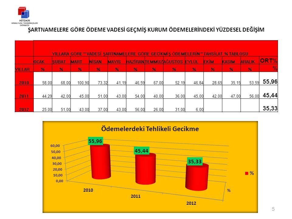 TespitÖneri Kurumlar son zamanlarda düşen ilaç fiyat farklarını 25.03.2010 tarih 27532 sayılı 17.12.2011 tarih 28145 sayılı tebliğlerine göre talep etmektedirler.