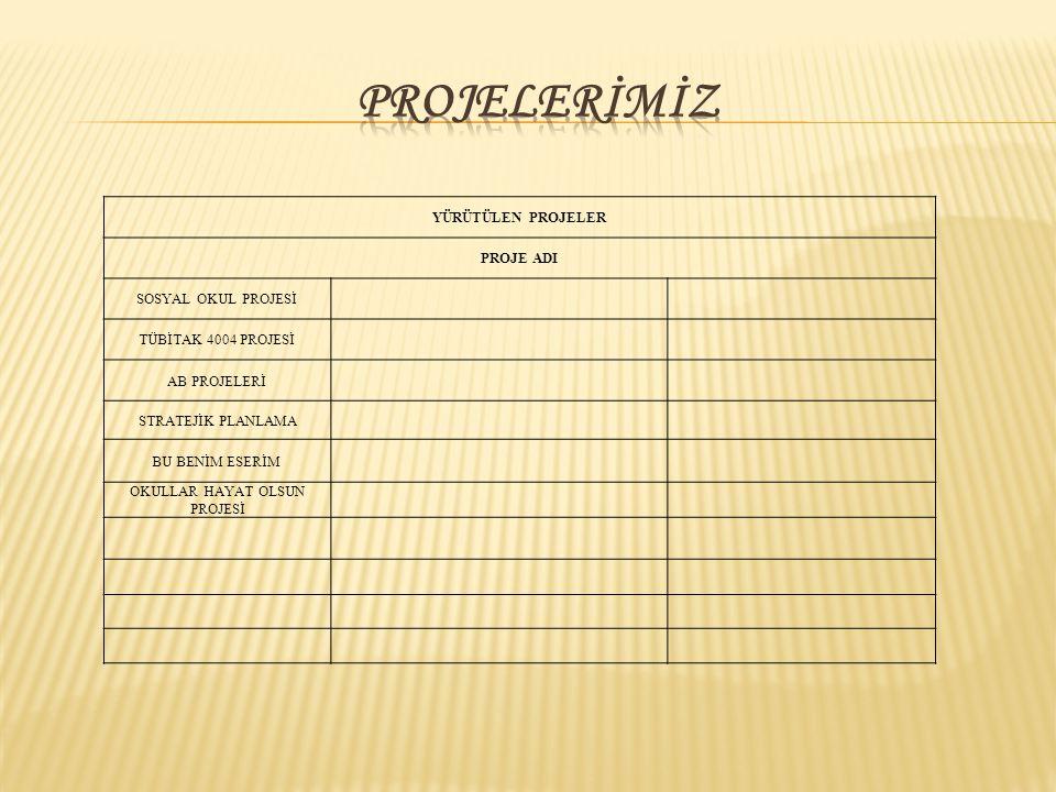 YÜRÜTÜLEN PROJELER PROJE ADI SOSYAL OKUL PROJESİ TÜBİTAK 4004 PROJESİ AB PROJELERİ STRATEJİK PLANLAMA BU BENİM ESERİM OKULLAR HAYAT OLSUN PROJESİ