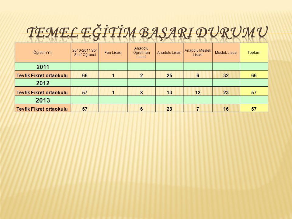 Öğretim Yılı 2010-2011 Son Sınıf Öğrenci Fen Lisesi Anadolu Öğretmen Lisesi Anadolu Lisesi Anadolu Meslek Lisesi Meslek LisesiToplam 2011 Tevfik Fikre