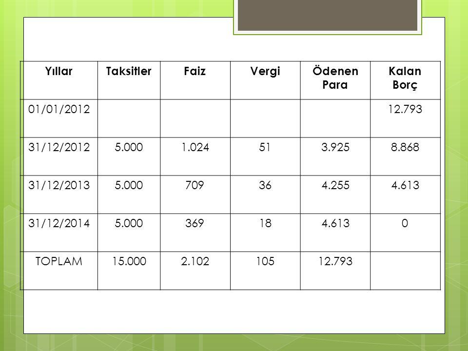 YıllarTaksitlerFaizVergiÖdenen Para Kalan Borç 01/01/201212.793 31/12/20125.0001.024513.9258.868 31/12/20135.000709364.2554.613 31/12/20145.000369184.