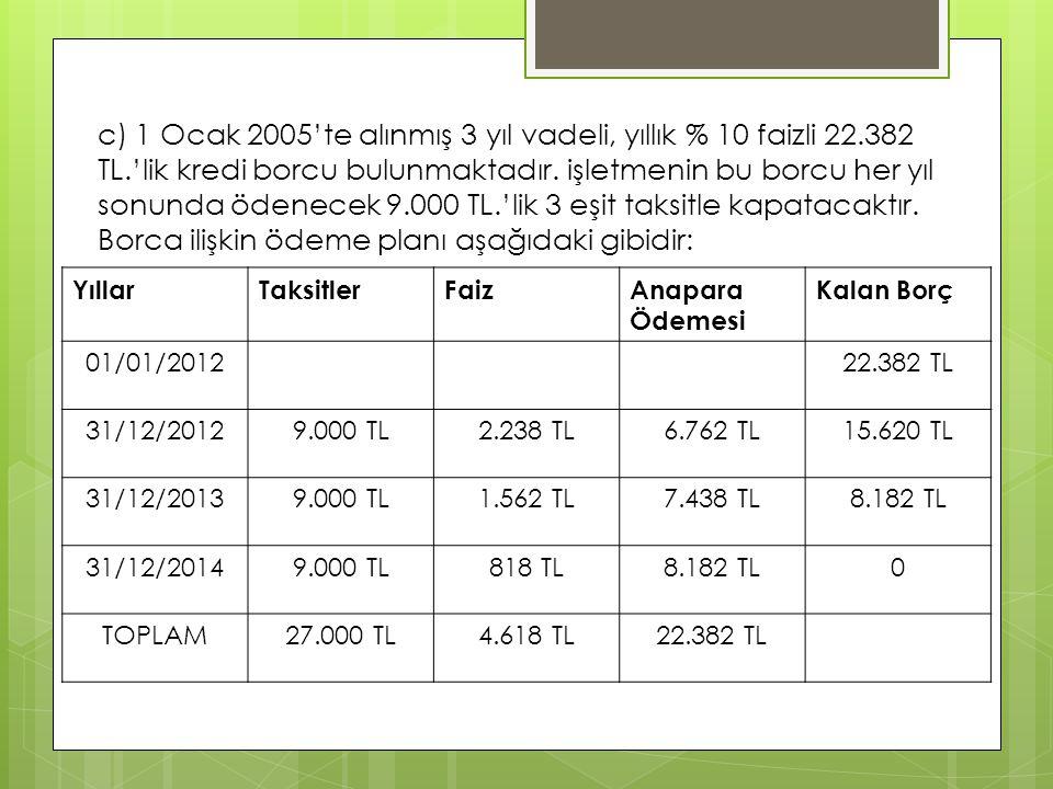 c) 1 Ocak 2005'te alınmış 3 yıl vadeli, yıllık % 10 faizli 22.382 TL.'lik kredi borcu bulunmaktadır. işletmenin bu borcu her yıl sonunda ödenecek 9.00