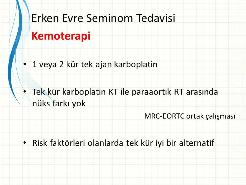 Erken Evre Seminom Tedavisi Kemoterapi 1 veya 2 kür tek ajan karboplatin Tek kür karboplatin KT ile paraaortik RT arasında nüks farkı yok MRC-EORTC ortak çalışması Risk faktörleri olanlarda tek kür iyi bir alternatif