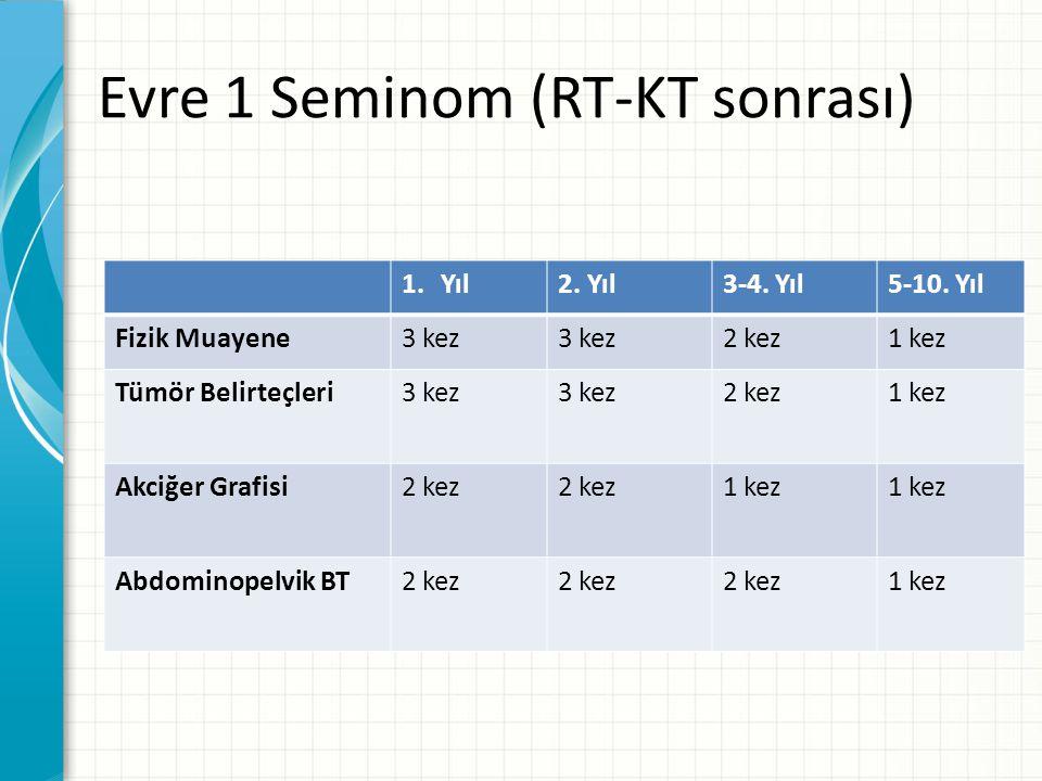 Evre 1 Seminom (RT-KT sonrası) 1.Yıl2.Yıl3-4. Yıl5-10.