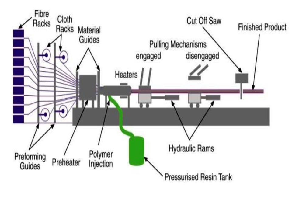 Sisteme beslenen sürekli takviye malzemesi reçine banyosundan geçirildikten sonra 120-150 ºC'ye ısıtılmış şekillendirme kalıbından geçilerek sertleşmesi sağlanır.