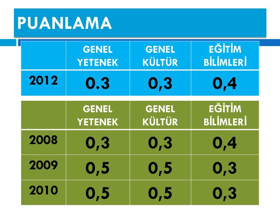 PUANLAMA GENEL YETENEK GENEL KÜLTÜR E Ğİ T İ M B İ L İ MLER İ 2008 0,3 0,4 2009 0,5 0,3 2010 0,5 0,3 GENEL YETENEK GENEL KÜLTÜR E Ğİ T İ M B İ L İ MLER İ 2012 0.30,30,4