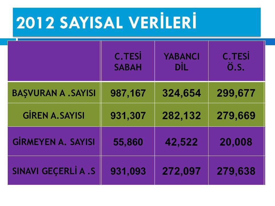 2012 SAYISAL VER İ LER İ C.TESİ SABAH YABANCI DİL C.TESİ Ö.S.