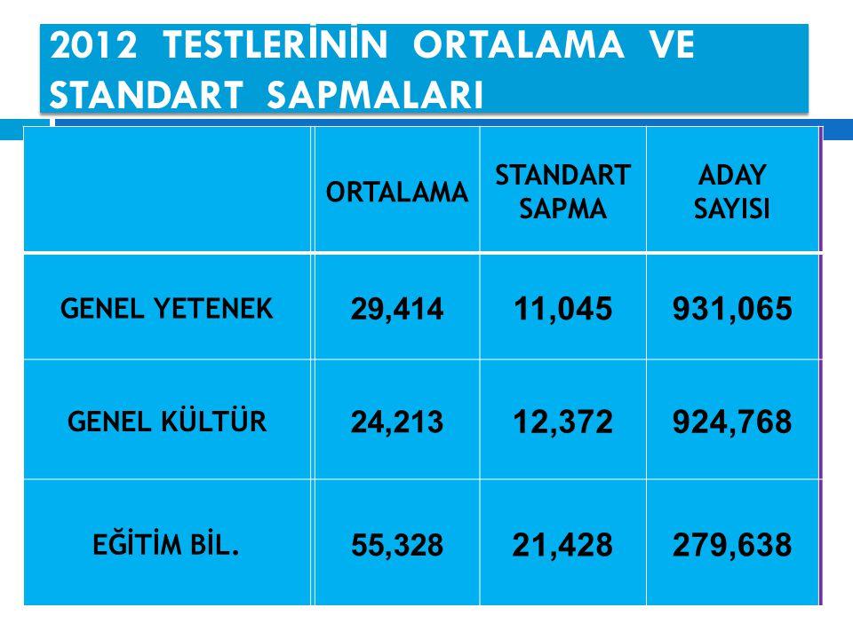 2012 TESTLER İ N İ N ORTALAMA VE STANDART SAPMALARI ORTALAMA STANDART SAPMA ADAY SAYISI GENEL YETENEK 29,414 11,045931,065 GENEL KÜLTÜR 24,213 12,372924,768 EĞİTİM BİL.