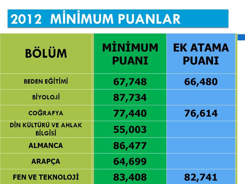 2012 M İ N İ MUM PUANLAR BÖLÜM MİNİMUM PUANI EK ATAMA PUANI BEDEN E Ğİ T İ M İ 67,74866,480 B İ YOLOJ İ 87,734 CO Ğ RAFYA 77,44076,614 D İ N KÜLTÜRÜ VE AHLAK B İ LG İ S İ 55,003 ALMANCA 86,477 ARAPÇA 64,699 FEN VE TEKNOLOJİ 83,40882,741