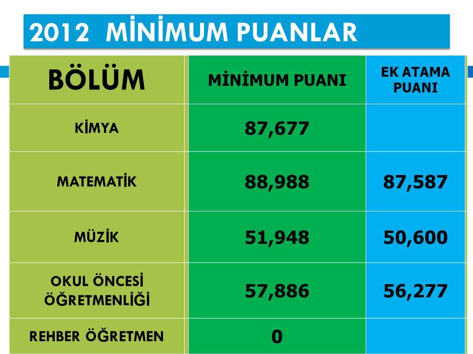 2012 M İ N İ MUM PUANLAR BÖLÜM MİNİMUM PUANI EK ATAMA PUANI K İ MYA 87,677 MATEMAT İ K 88,98887,587 MÜZ İ K 51,94850,600 OKUL ÖNCES İ Ö Ğ RETMENL İĞİ