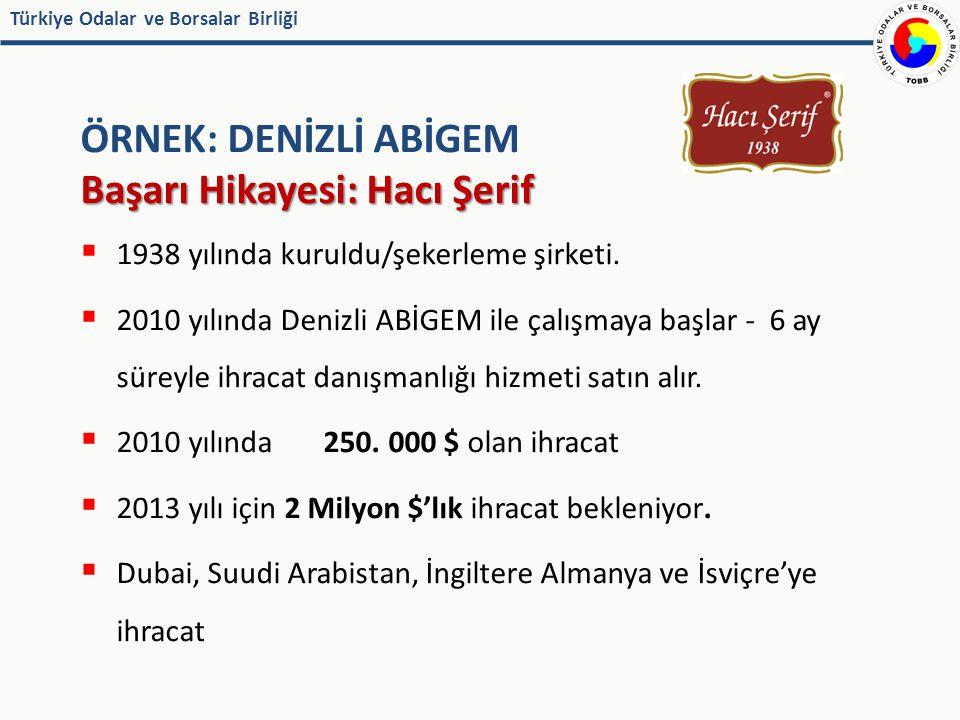 Türkiye Odalar ve Borsalar Birliği ÖRNEK: DENİZLİ ABİGEM Başarı Hikayesi: Hacı Şerif  1938 yılında kuruldu/şekerleme şirketi.