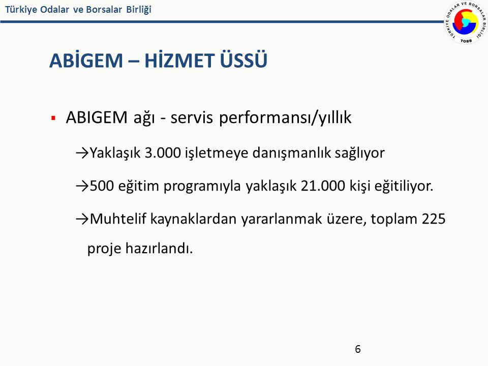 Türkiye Odalar ve Borsalar Birliği ABİGEM – HİZMET ÜSSÜ  ABIGEM ağı - servis performansı/yıllık →Yaklaşık 3.000 işletmeye danışmanlık sağlıyor →500 eğitim programıyla yaklaşık 21.000 kişi eğitiliyor.
