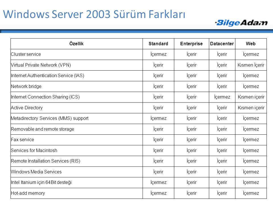 Windows Server 2003 Sürüm Farkları ÖzellikStandardEnterpriseDatacenterWeb Cluster serviceİçermezİçerir İçermez Virtual Private Network (VPN)İçerir Kısmen İçerir Internet Authentication Service (IAS)İçerir İçermez Network bridgeİçerir İçermez Internet Connection Sharing (ICS)İçerir İçermezKısmen içerir Active Directoryİçerir Kısmen içerir Metadirectory Services (MMS) supportİçermezİçerir İçermez Removable and remote storageİçerir İçermez Fax serviceİçerir İçermez Services for Macintoshİçerir İçermez Remote Installation Services (RIS)İçerir İçermez Windows Media Servicesİçerir İçermez Intel Itanium için 64Bit desteğiİçermezİçerir İçermez Hot-add memoryİçermezİçerir İçermez