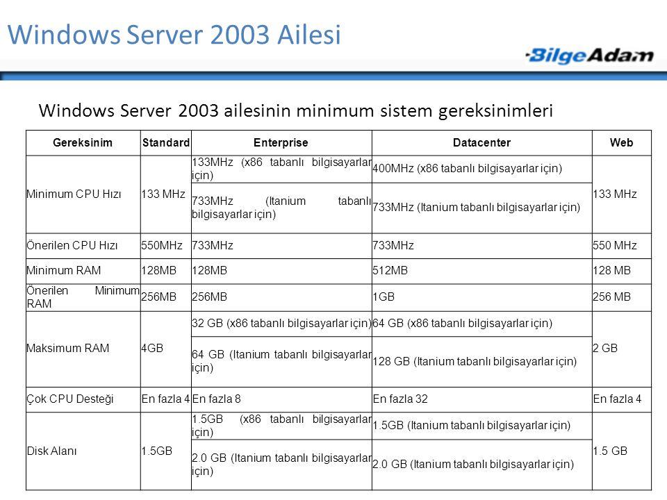 Windows Server 2003 Ailesi Windows Server 2003 ailesinin minimum sistem gereksinimleri GereksinimStandardEnterpriseDatacenterWeb Minimum CPU Hızı133 MHz 133MHz (x86 tabanlı bilgisayarlar için) 400MHz (x86 tabanlı bilgisayarlar için) 133 MHz 733MHz (Itanium tabanlı bilgisayarlar için) Önerilen CPU Hızı550MHz733MHz 550 MHz Minimum RAM128MB 512MB128 MB Önerilen Minimum RAM 256MB 1GB256 MB Maksimum RAM4GB 32 GB (x86 tabanlı bilgisayarlar için)64 GB (x86 tabanlı bilgisayarlar için) 2 GB 64 GB (Itanium tabanlı bilgisayarlar için) 128 GB (Itanium tabanlı bilgisayarlar için) Çok CPU DesteğiEn fazla 4En fazla 8En fazla 32En fazla 4 Disk Alanı1.5GB 1.5GB (x86 tabanlı bilgisayarlar için) 1.5GB (Itanium tabanlı bilgisayarlar için) 1.5 GB 2.0 GB (Itanium tabanlı bilgisayarlar için)
